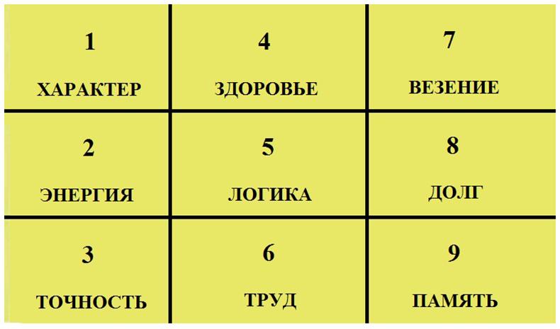 Что может сказать квадрат Пифагора